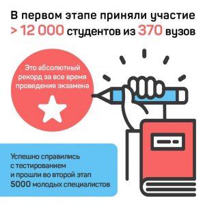 Более пяти тысячи студентов прошли во второй этап добровольного квалификационного экзамена