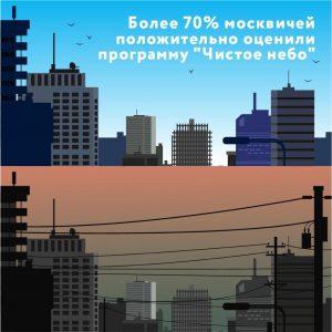 Жители столицы положительно оценили программу «Чистое небо»
