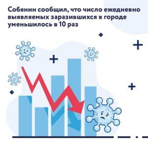 Второй волны коронавируса в Москве нет